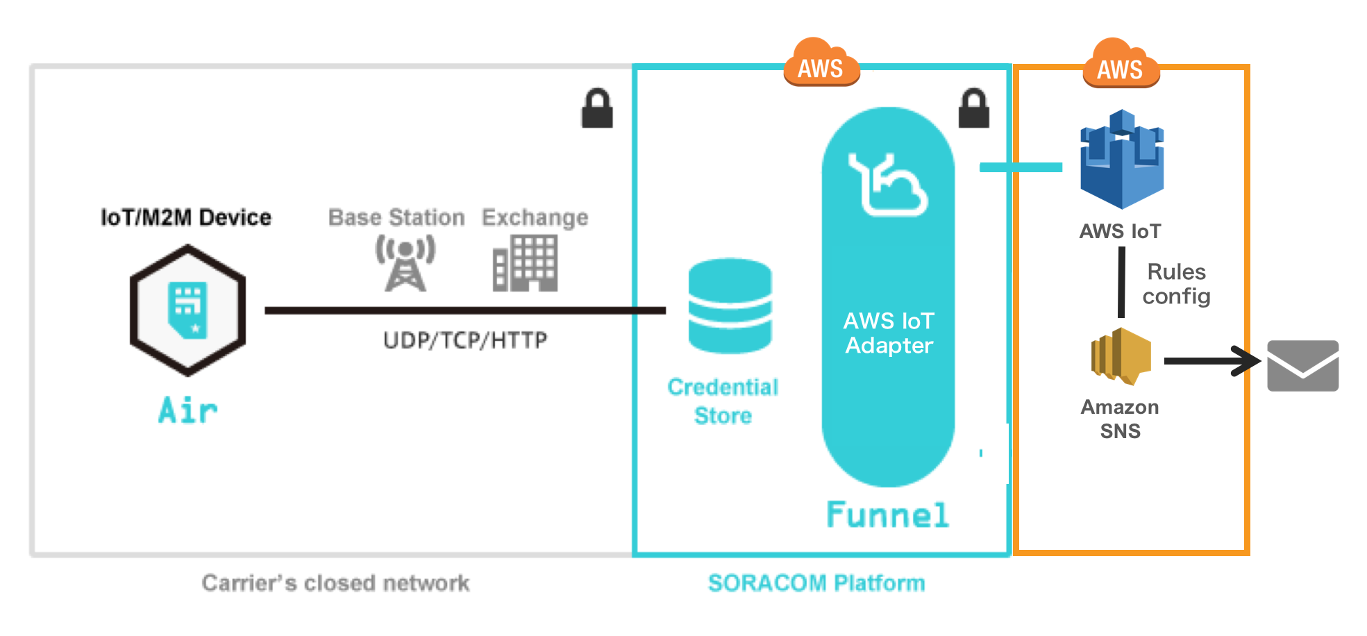 Send data using SORACOM Funnel AWS IoT adapter | Getting Started